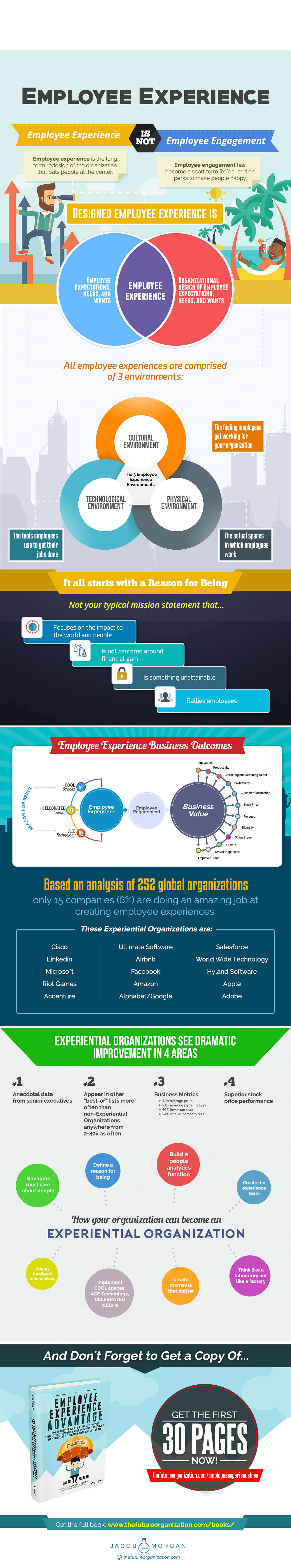 Employee experience infographic